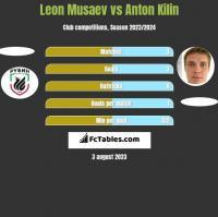 Leon Musaev vs Anton Kilin h2h player stats