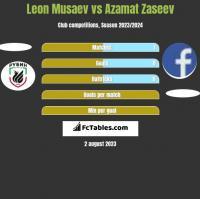 Leon Musaev vs Azamat Zaseev h2h player stats