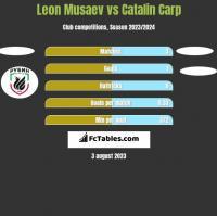 Leon Musaev vs Catalin Carp h2h player stats