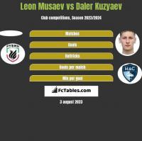 Leon Musaev vs Daler Kuzyaev h2h player stats