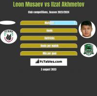 Leon Musaev vs Ilzat Akhmetov h2h player stats
