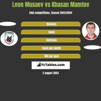 Leon Musaev vs Khasan Mamtov h2h player stats