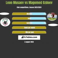 Leon Musaev vs Magomed Ozdoev h2h player stats