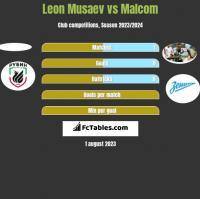 Leon Musaev vs Malcom h2h player stats