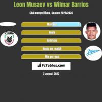 Leon Musaev vs Wilmar Barrios h2h player stats