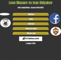 Leon Musaev vs Ivan Oblyakov h2h player stats
