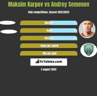 Maksim Karpov vs Andrey Semenov h2h player stats