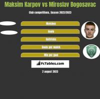 Maksim Karpov vs Miroslav Bogosavac h2h player stats