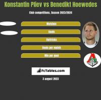Konstantin Pliev vs Benedikt Hoewedes h2h player stats