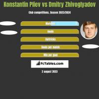 Konstantin Pliev vs Dmitry Zhivoglyadov h2h player stats