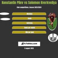 Konstantin Pliev vs Solomon Kverkveliya h2h player stats