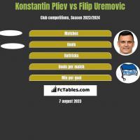Konstantin Pliev vs Filip Uremovic h2h player stats