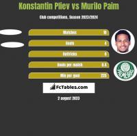 Konstantin Pliev vs Murilo Paim h2h player stats