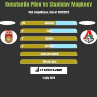 Konstantin Pliev vs Stanislav Magkeev h2h player stats