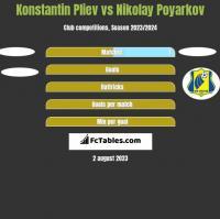 Konstantin Pliev vs Nikolay Poyarkov h2h player stats