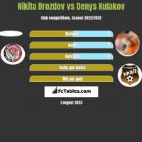 Nikita Drozdov vs Denys Kułakow h2h player stats