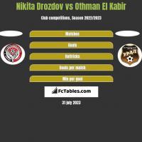 Nikita Drozdov vs Othman El Kabir h2h player stats