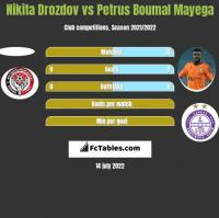 Nikita Drozdov vs Petrus Boumal Mayega h2h player stats