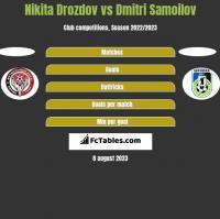 Nikita Drozdov vs Dmitri Samoilov h2h player stats