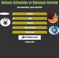 Aleksey Gritsaenko vs Adessoye Oyevole h2h player stats