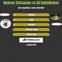 Aleksey Gritsaenko vs Ali Gadzhibekov h2h player stats