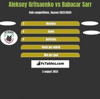Aleksey Gritsaenko vs Babacar Sarr h2h player stats