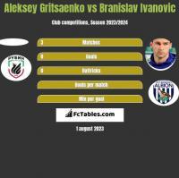 Aleksey Gritsaenko vs Branislav Ivanović h2h player stats