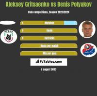 Aleksey Gritsaenko vs Denis Polyakov h2h player stats