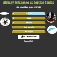 Aleksey Gritsaenko vs Douglas Santos h2h player stats