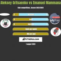 Aleksey Gritsaenko vs Emanuel Mammana h2h player stats
