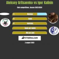 Aleksey Gritsaenko vs Igor Kalinin h2h player stats