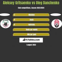 Aleksey Gritsaenko vs Oleg Danchenko h2h player stats