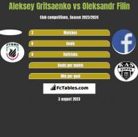 Aleksey Gritsaenko vs Oleksandr Filin h2h player stats