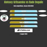 Aleksey Gritsaenko vs Rade Dugalic h2h player stats