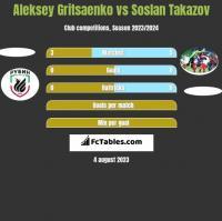 Aleksey Gritsaenko vs Soslan Takazov h2h player stats
