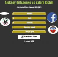 Aleksey Gritsaenko vs Valerii Kichin h2h player stats