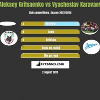 Aleksey Gritsaenko vs Wiaczesław Karawajew h2h player stats