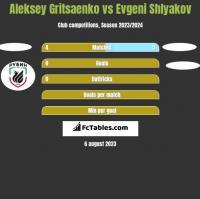 Aleksey Gritsaenko vs Evgeni Shlyakov h2h player stats