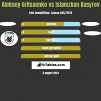 Aleksey Gritsaenko vs Islamzhan Nasyrov h2h player stats