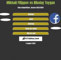 Mikhail Filippov vs Nikolay Tsygan h2h player stats