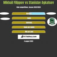Mikhail Filippov vs Stanislav Agkatsev h2h player stats