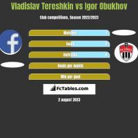 Vladislav Tereshkin vs Igor Obukhov h2h player stats