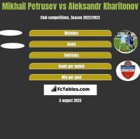 Mikhail Petrusev vs Aleksandr Kharitonov h2h player stats