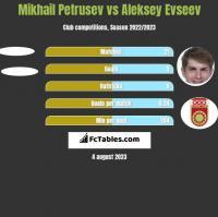 Mikhail Petrusev vs Aleksiej Ewsjew h2h player stats