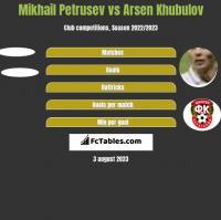 Mikhail Petrusev vs Arsen Khubulov h2h player stats