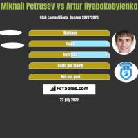 Mikhail Petrusev vs Artur Ryabokobylenko h2h player stats