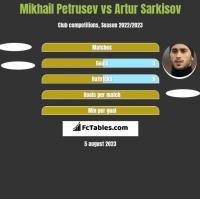 Mikhail Petrusev vs Artur Sarkisov h2h player stats
