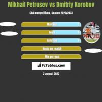 Mikhail Petrusev vs Dmitriy Korobov h2h player stats