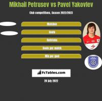 Mikhail Petrusev vs Pavel Yakovlev h2h player stats