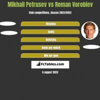 Mikhail Petrusev vs Roman Vorobiev h2h player stats